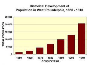 Historical Development of Population in West Philadelphia, 1850-1910